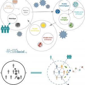 Accompagnement à la démarche #CodeSocial